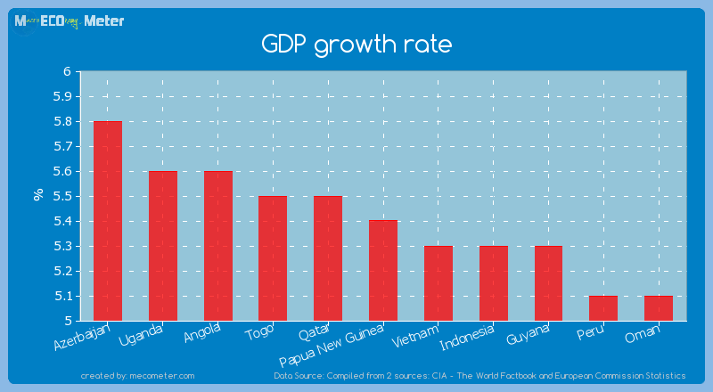 GDP growth rate of Papua New Guinea
