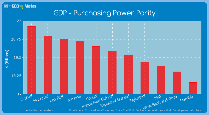 GDP - Purchasing Power Parity of Papua New Guinea