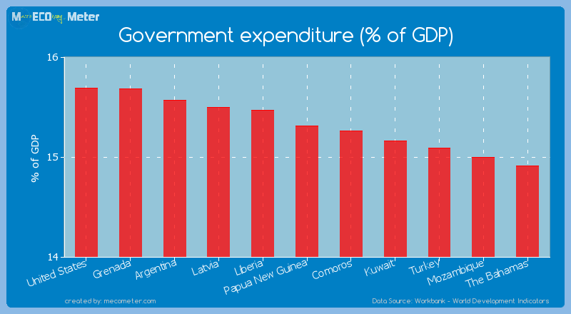 Government expenditure (% of GDP) of Papua New Guinea