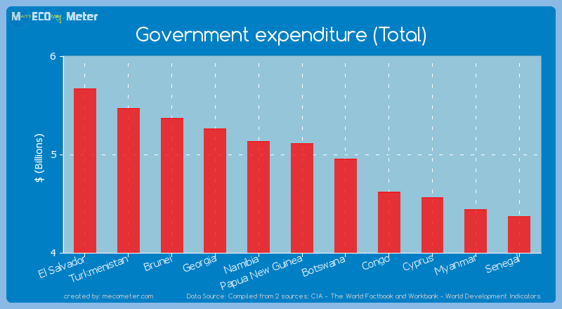Government expenditure (Total) of Papua New Guinea