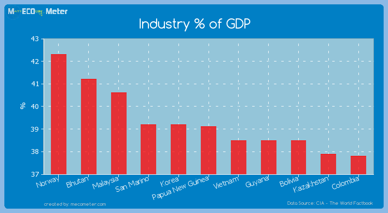 Industry % of GDP of Papua New Guinea