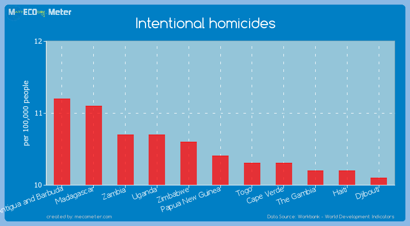 Intentional homicides of Papua New Guinea