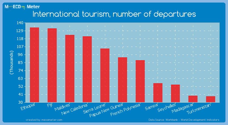 International tourism, number of departures of Papua New Guinea