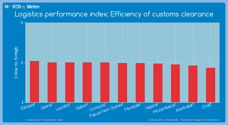 Logistics performance index: Efficiency of customs clearance of Papua New Guinea
