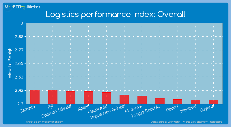 Logistics performance index: Overall of Papua New Guinea