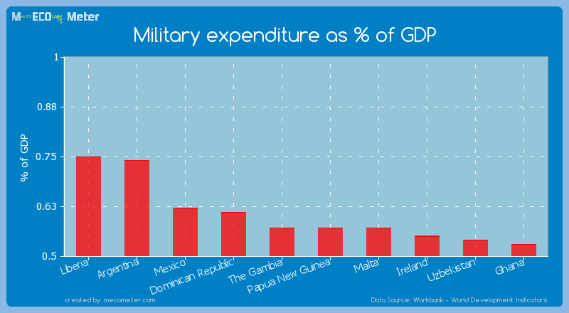 Military expenditure as % of GDP of Papua New Guinea