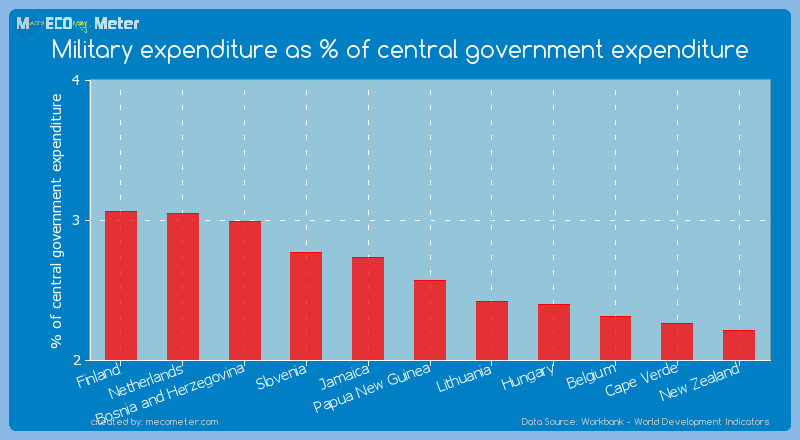 Military expenditure as % of central government expenditure of Papua New Guinea