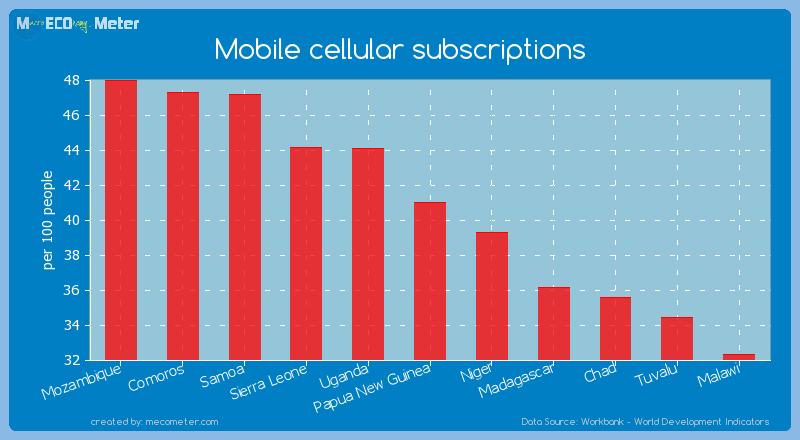 Mobile cellular subscriptions of Papua New Guinea