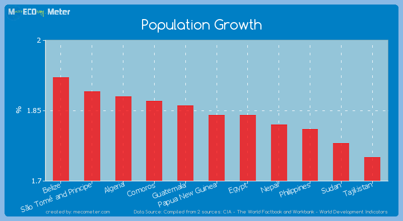Population Growth of Papua New Guinea