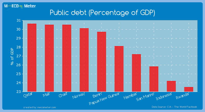 Public debt (Percentage of GDP) of Papua New Guinea