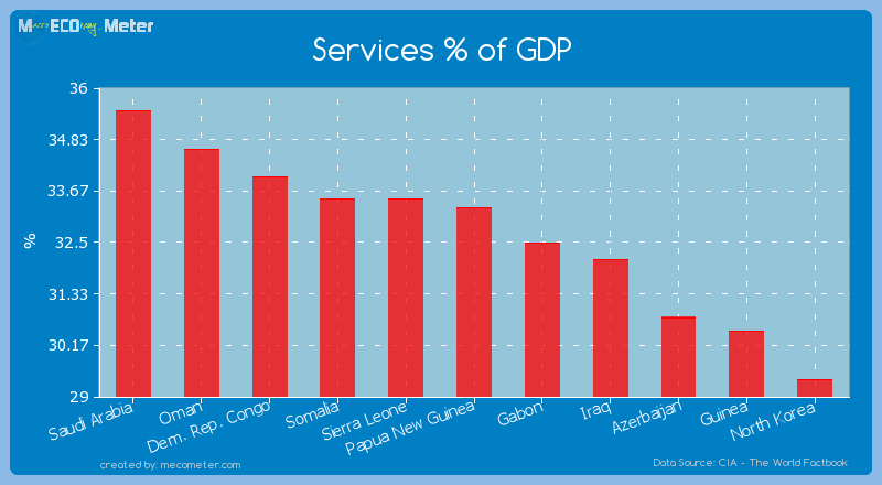 Services % of GDP of Papua New Guinea