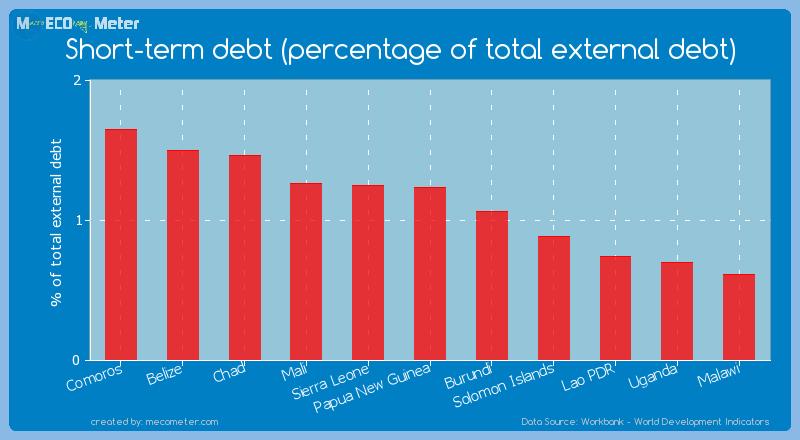 Short-term debt (percentage of total external debt) of Papua New Guinea