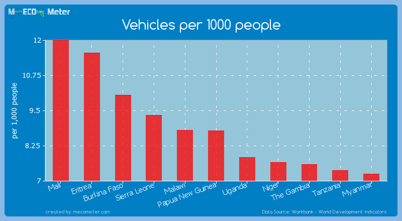 Vehicles per 1000 people of Papua New Guinea