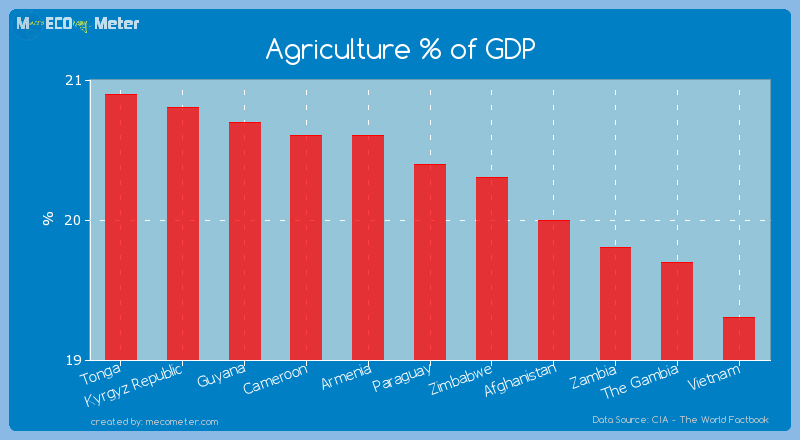 Agriculture % of GDP of Paraguay