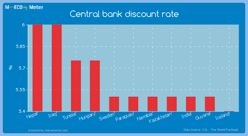 Central bank discount rate of Paraguay