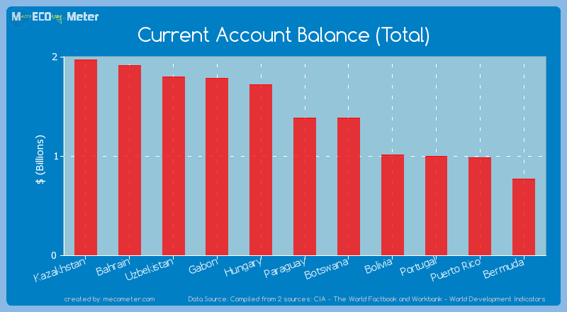 Current Account Balance (Total) of Paraguay