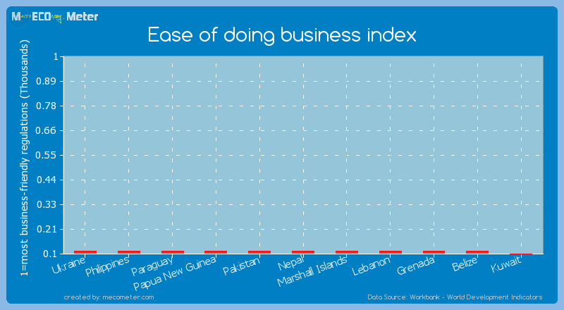 Ease of doing business index of Paraguay