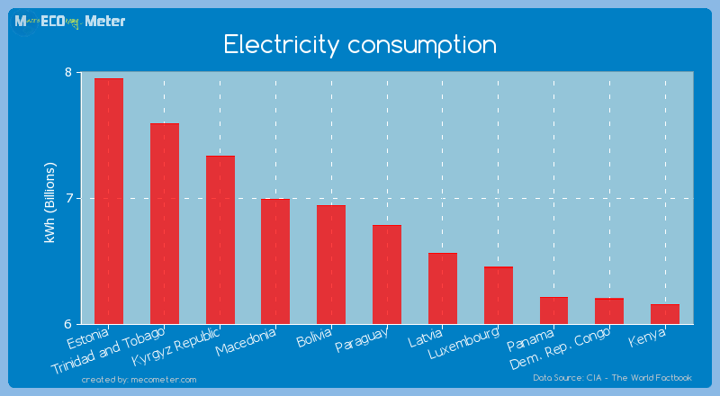 Electricity consumption of Paraguay