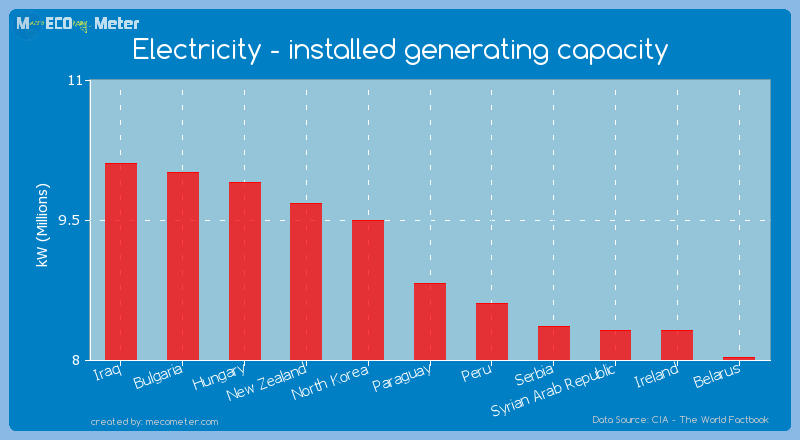 Electricity - installed generating capacity of Paraguay