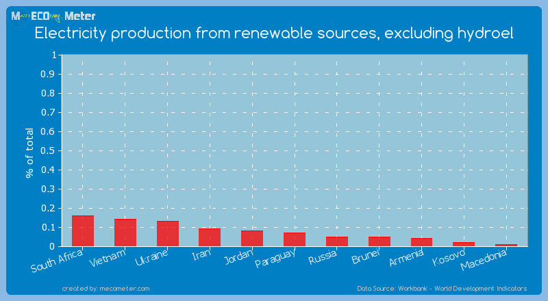 Electricity production from renewable sources, excluding hydroel of Paraguay