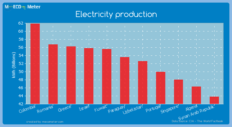 Electricity production of Paraguay