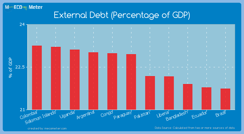 External Debt (Percentage of GDP) of Paraguay