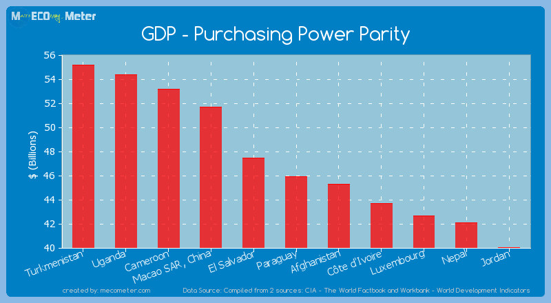 GDP - Purchasing Power Parity of Paraguay