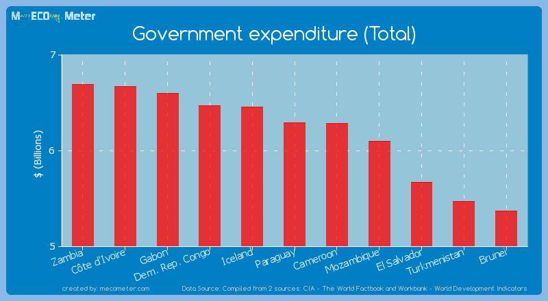 Government expenditure (Total) of Paraguay
