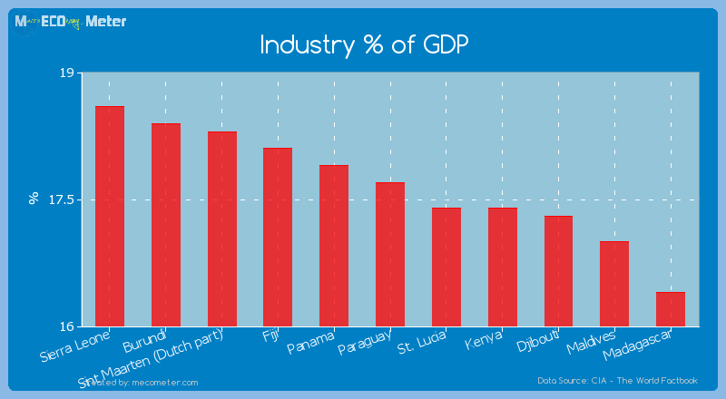 Industry % of GDP of Paraguay