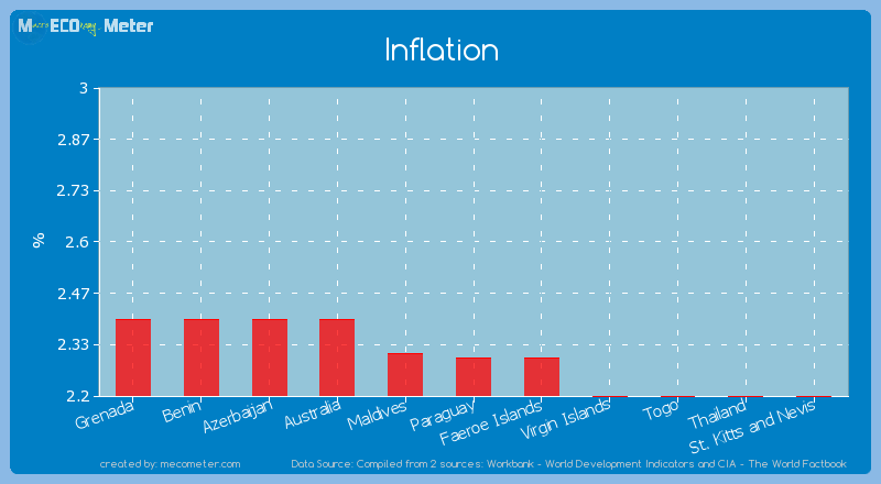 Inflation of Paraguay