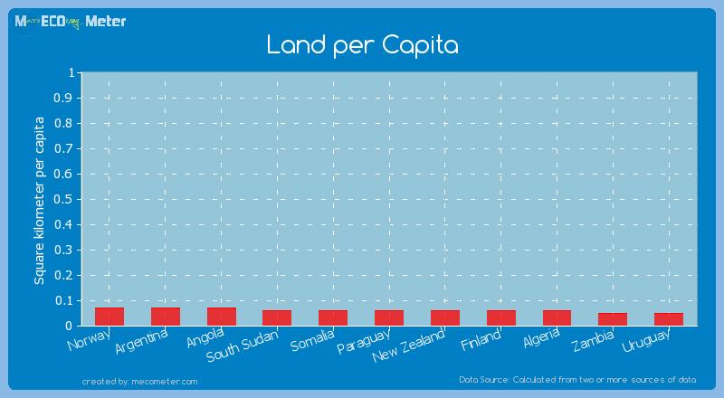 Land per Capita of Paraguay