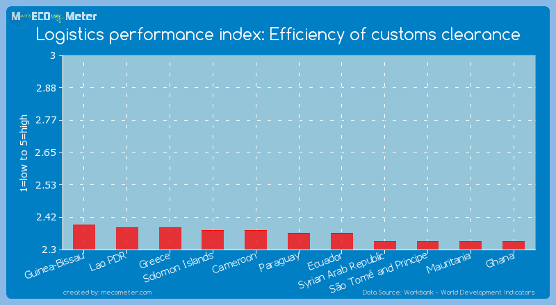 Logistics performance index: Efficiency of customs clearance of Paraguay