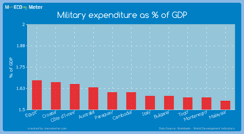 Military expenditure as % of GDP of Paraguay
