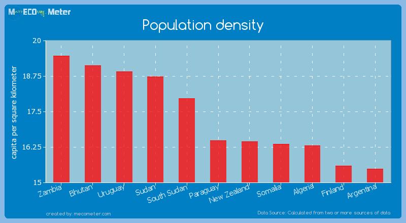 Population density of Paraguay