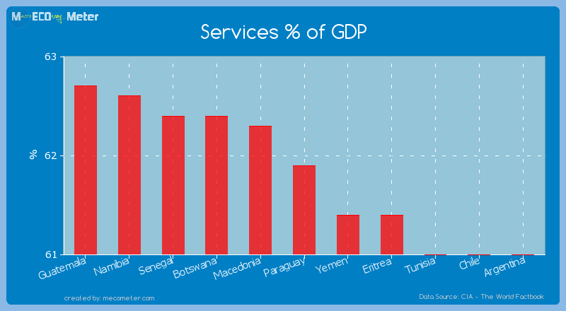 Services % of GDP of Paraguay