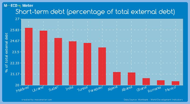 Short-term debt (percentage of total external debt) of Paraguay
