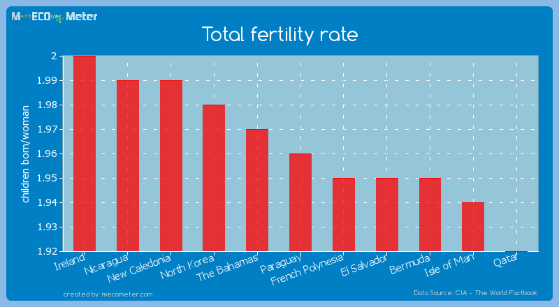 Total fertility rate of Paraguay
