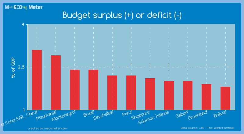 Budget surplus (+) or deficit (-) of Peru