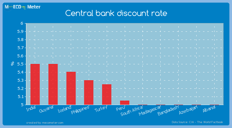 Central bank discount rate of Peru