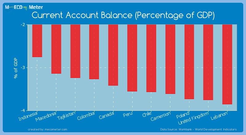Current Account Balance (Percentage of GDP) of Peru