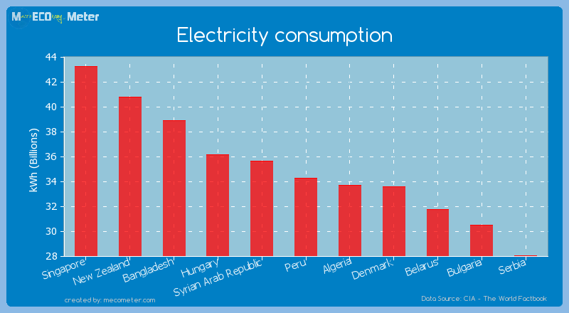 Electricity consumption of Peru