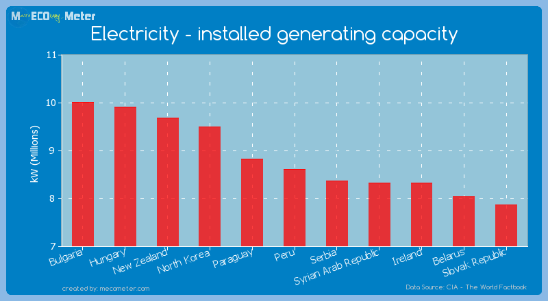Electricity - installed generating capacity of Peru