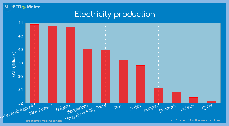 Electricity production of Peru