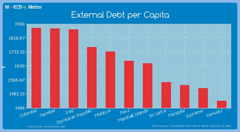 External Debt per Capita of Peru