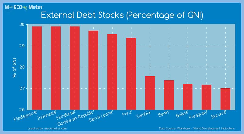 External Debt Stocks (Percentage of GNI) of Peru