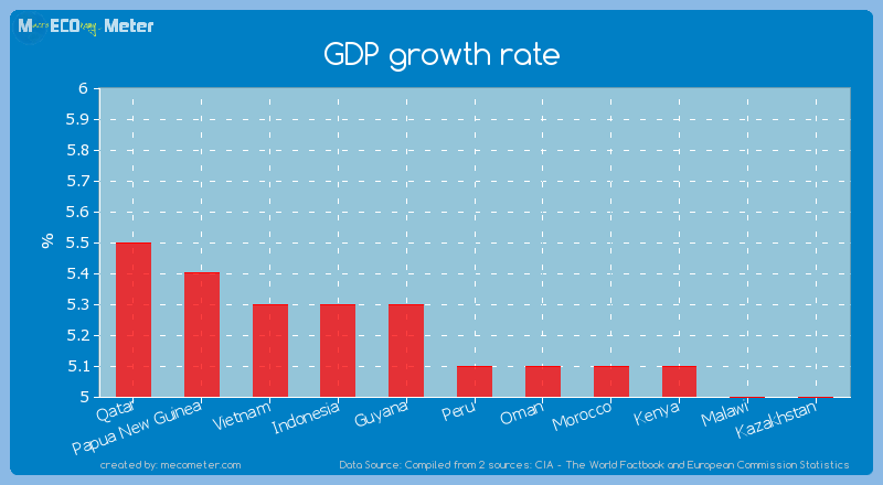 GDP growth rate of Peru