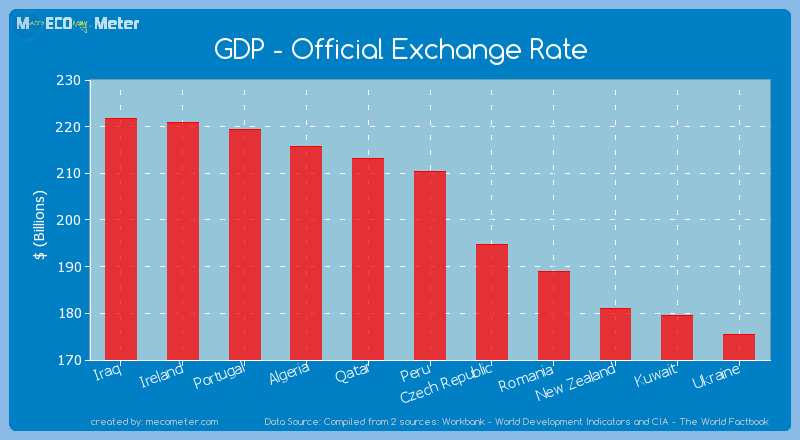 GDP - Official Exchange Rate of Peru