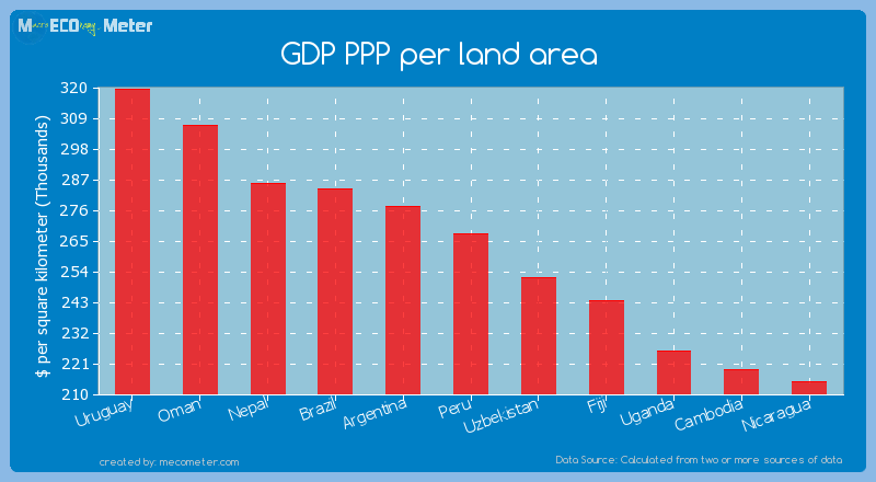 GDP PPP per land area of Peru