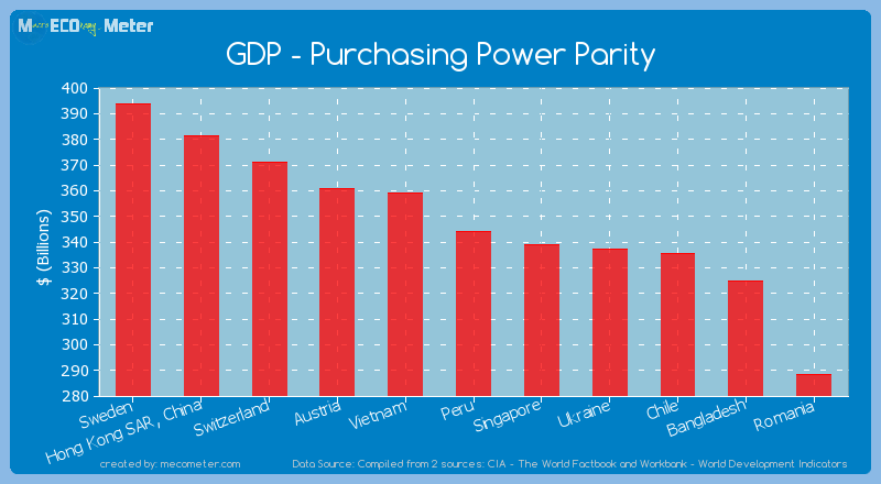 GDP - Purchasing Power Parity of Peru