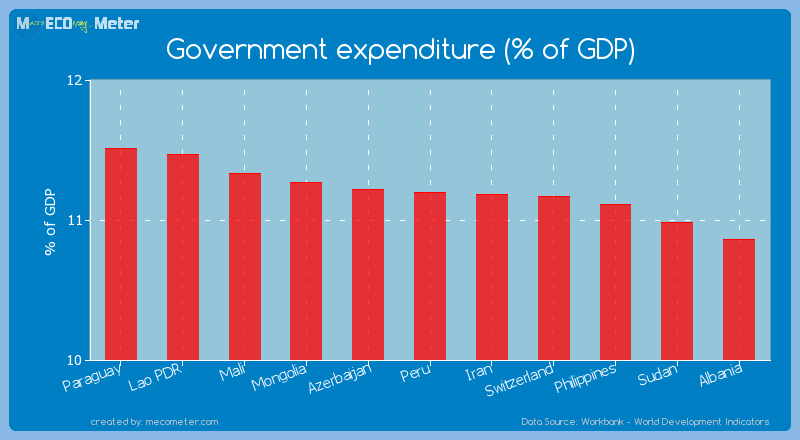 Government expenditure (% of GDP) of Peru